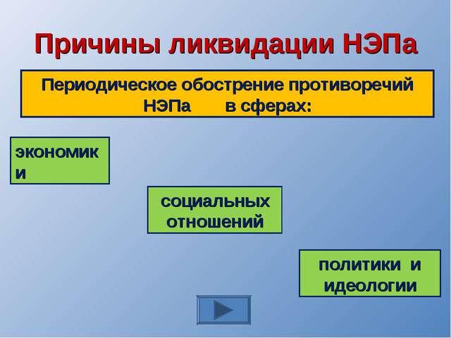 Причины ликвидации НЭПа Периодическое обострение противоречий НЭПа в сферах:...