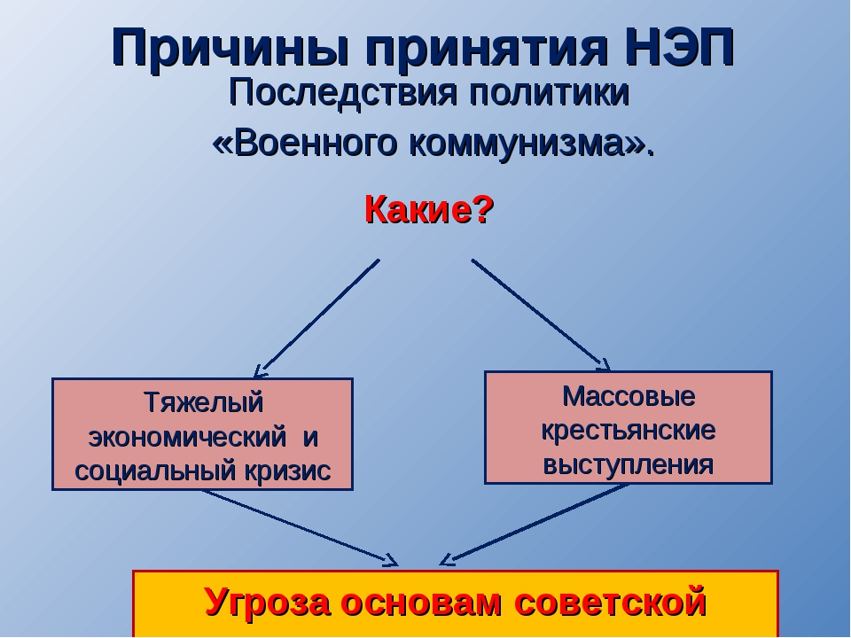 Причины принятия НЭП Последствия политики «Военного коммунизма». Тяжелый экон...