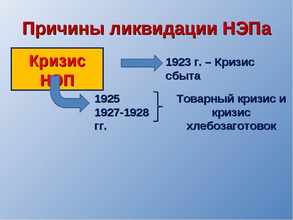 Причины ликвидации НЭПа 1923 г. – Кризис сбыта 1925 1927-1928 гг. Кризис НЭП...
