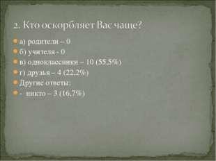 а) родители – 0 б) учителя - 0 в) одноклассники – 10 (55,5%) г) друзья – 4 (2