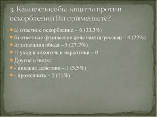 а) ответное оскорбление – 6 (33,3%) б) ответные физические действия (агрессия