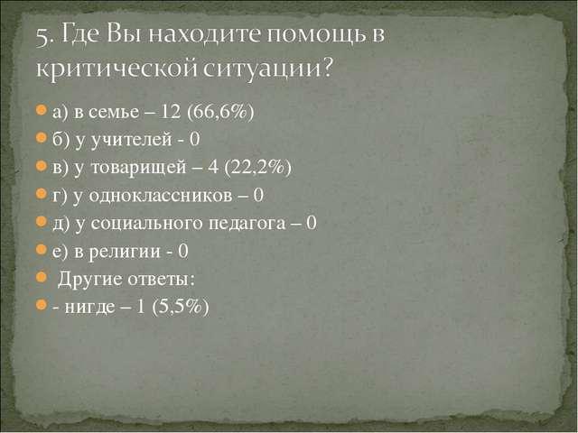 а) в семье – 12 (66,6%) б) у учителей - 0 в) у товарищей – 4 (22,2%) г) у одн...