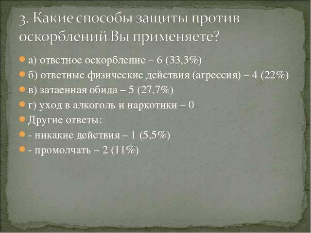 а) ответное оскорбление – 6 (33,3%) б) ответные физические действия (агрессия...