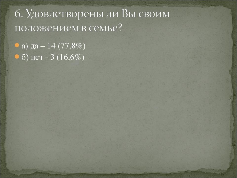 а) да – 14 (77,8%) б) нет - 3 (16,6%)