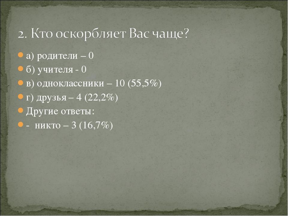 а) родители – 0 б) учителя - 0 в) одноклассники – 10 (55,5%) г) друзья – 4 (2...