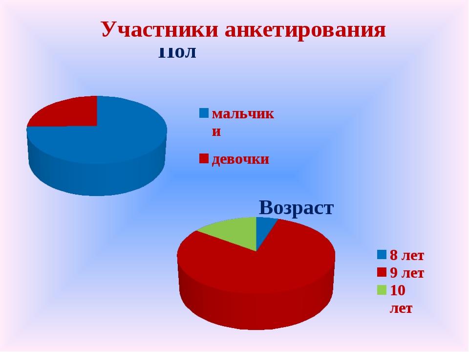 Участники анкетирования