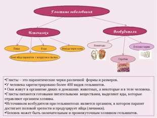 Глистные заболевания Возбудители Источники Нематоды Плоские черви Скребни Пищ