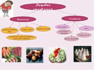 Пищевые отравления Симптомы Источники Боли в животе Рвота Общая слабость Недо