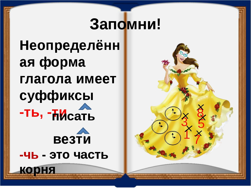 Запомни! Неопределённая форма глагола имеет суффиксы -ть, -ти писать везти -ч...