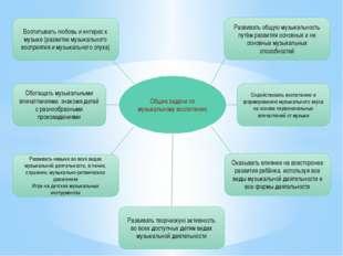 Общие задачи по музыкальному воспитанию Развивать общую музыкальность путём р