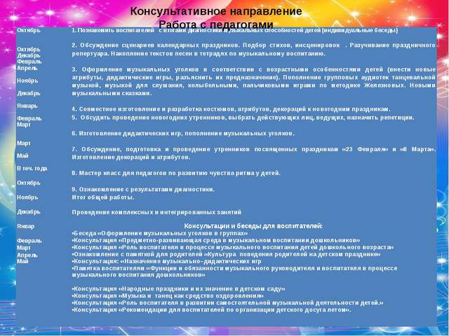 Консультативное направление Работа с педагогами Октябрь   Октябрь Декабрь Ф...