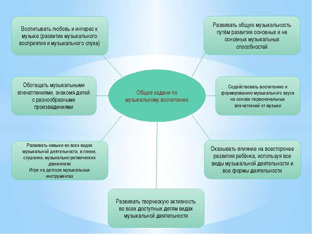 Общие задачи по музыкальному воспитанию Развивать общую музыкальность путём р...
