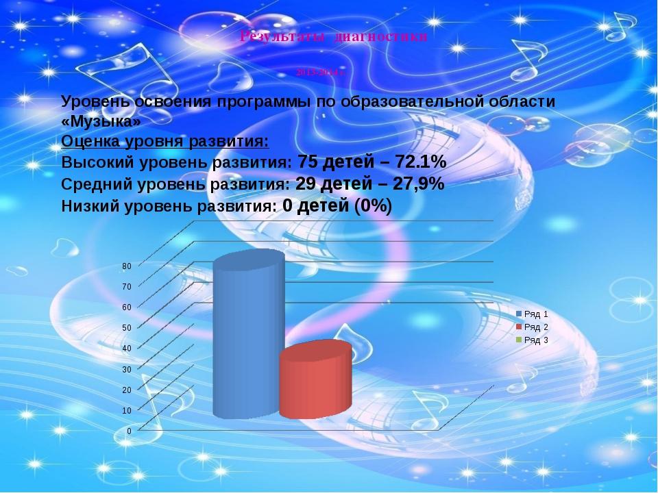 Результаты диагностики 2013-2014 г. Уровень освоения программы по образовател...