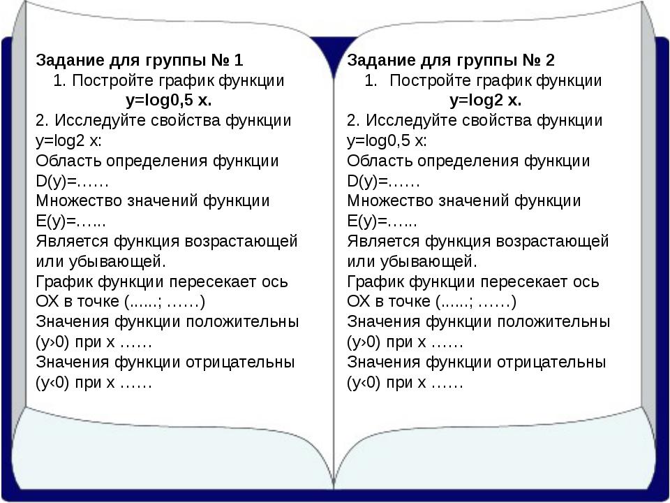 Задание для группы № 1 1. Постройте график функции y=log0,5x. 2. Исследуйте...
