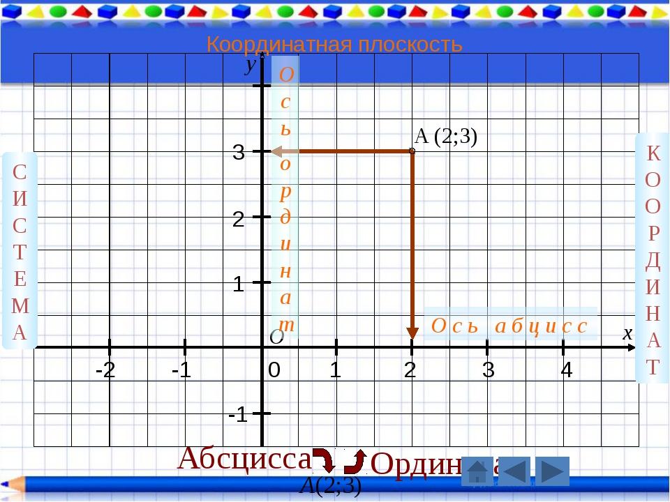 y x 3 2 1 0 1 2 3 4 -1 -2 -1 A (2;3) О СИСТЕМА КООРДИНАТ О с ь а б ц и с с О...