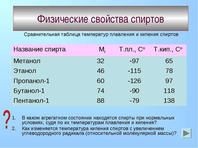 Физические свойства спиртов Сравнительная таблица температур плавления и кипе...