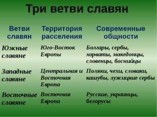 Три ветви славян Ветви славян Территория расселения Современные общности Южны