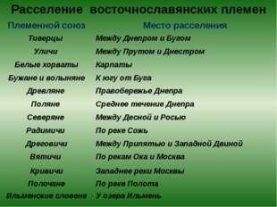 Расселение восточнославянских племен Племенной союз Место расселения Тиверцы
