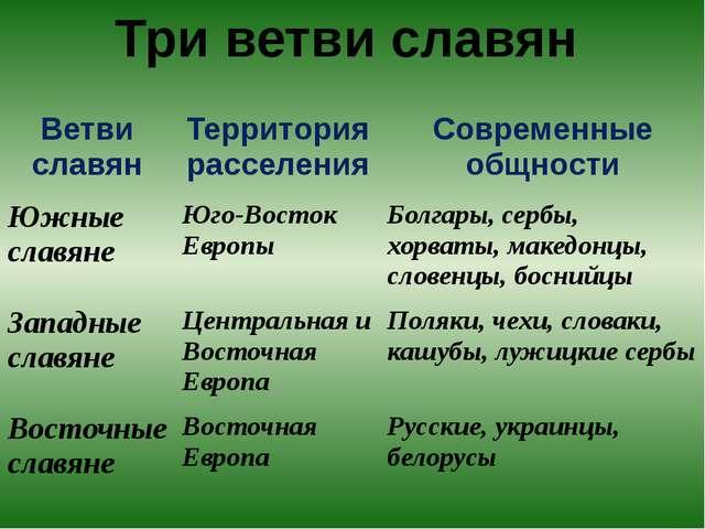 Три ветви славян Ветви славян Территория расселения Современные общности Южны...