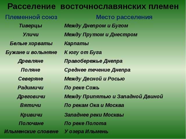 Расселение восточнославянских племен Племенной союз Место расселения Тиверцы...