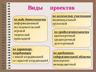 Виды проектов  по виду деятельности информационный исследовательский игровой
