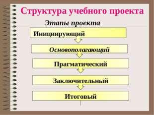 Структура учебного проекта Этапы проекта