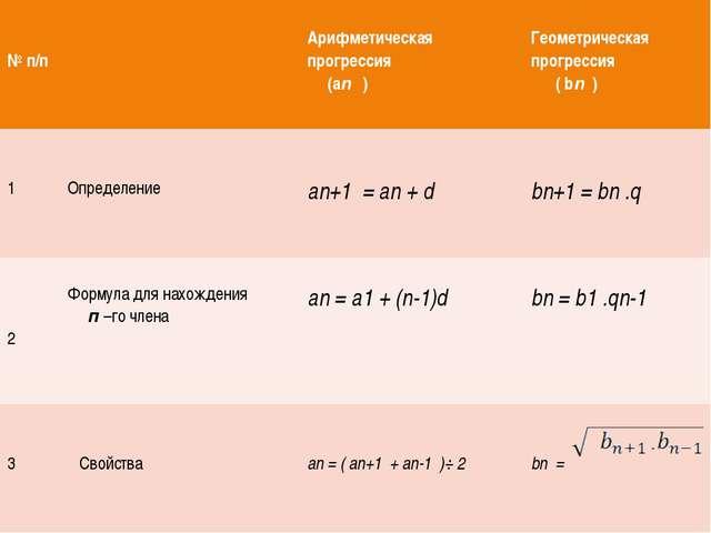 №п/п Арифметическая прогрессия (аn) Геометрическая прогрессия (bn) 1 Определ...