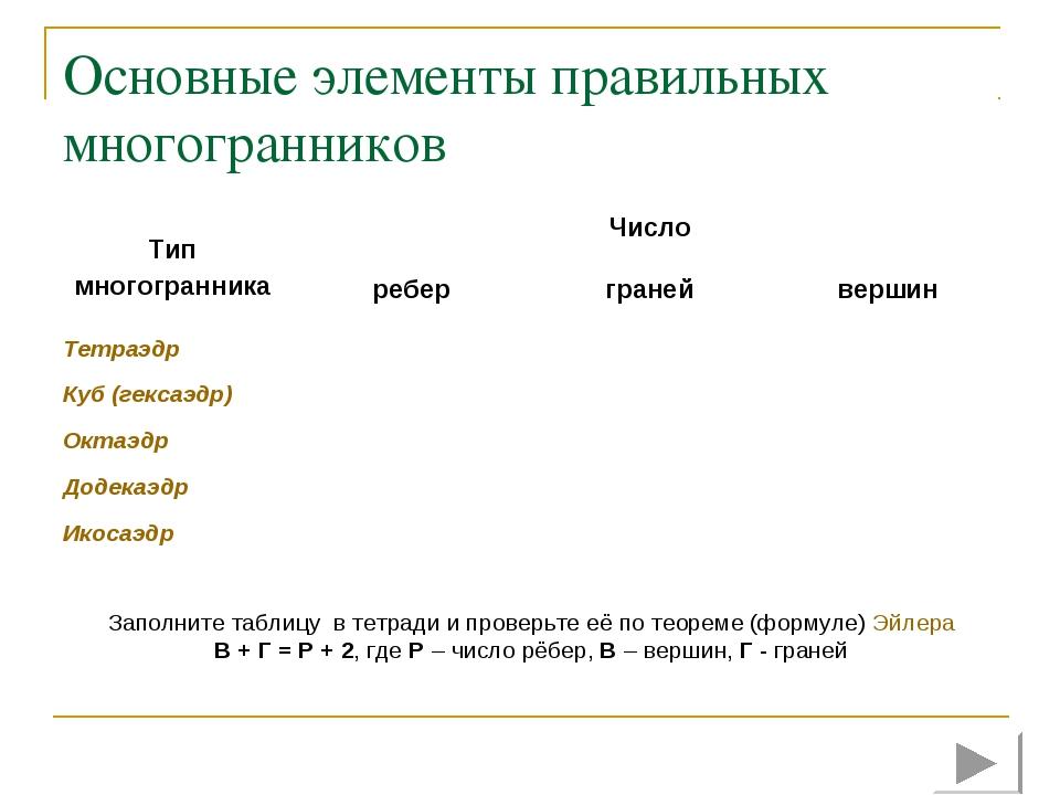 Основные элементы правильных многогранников Заполните таблицу в тетради и про...