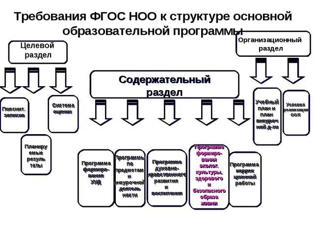 Требования ФГОС НОО к структуре основной образовательной программы Планиру ем...