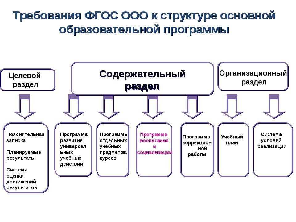 Требования ФГОС ООО к структуре основной образовательной программы Целевой ра...