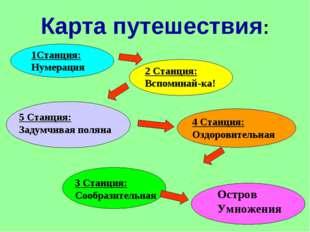 Карта путешествия: 1Станция: Нумерация 2 Станция: Вспоминай-ка! 3 Станция: Со