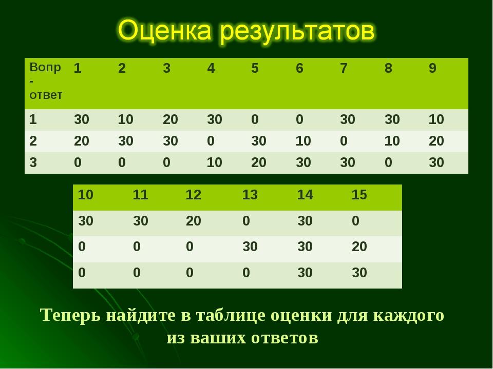 Теперь найдите в таблице оценки для каждого из ваших ответов и суммируйте их...