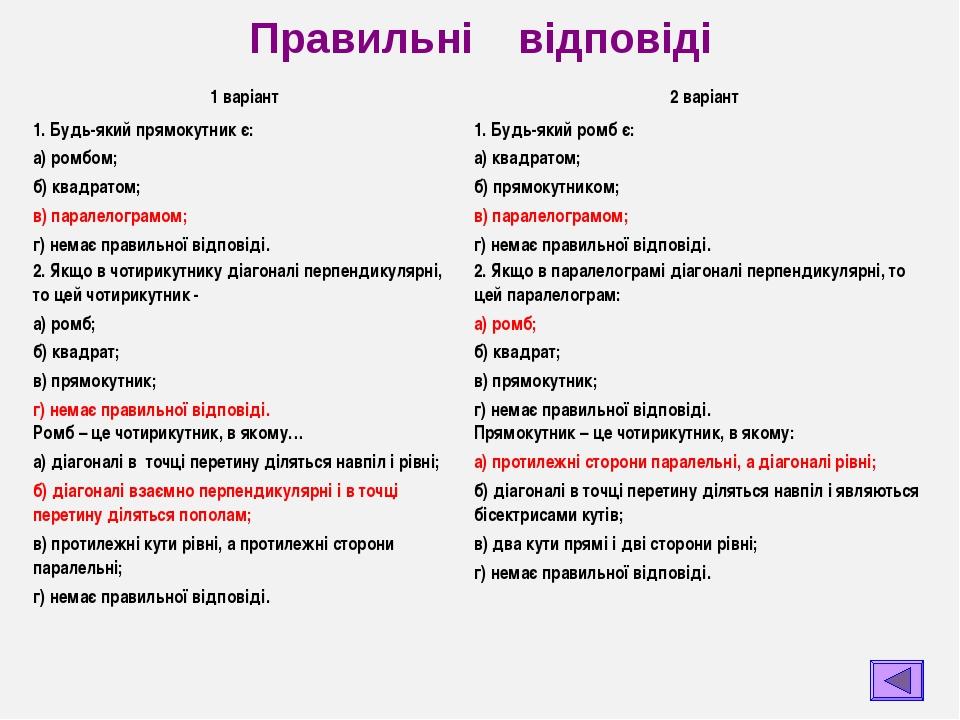 Правильні відповіді 1 варіант2 варіант 1. Будь-який прямокутник є: а) ромбом...