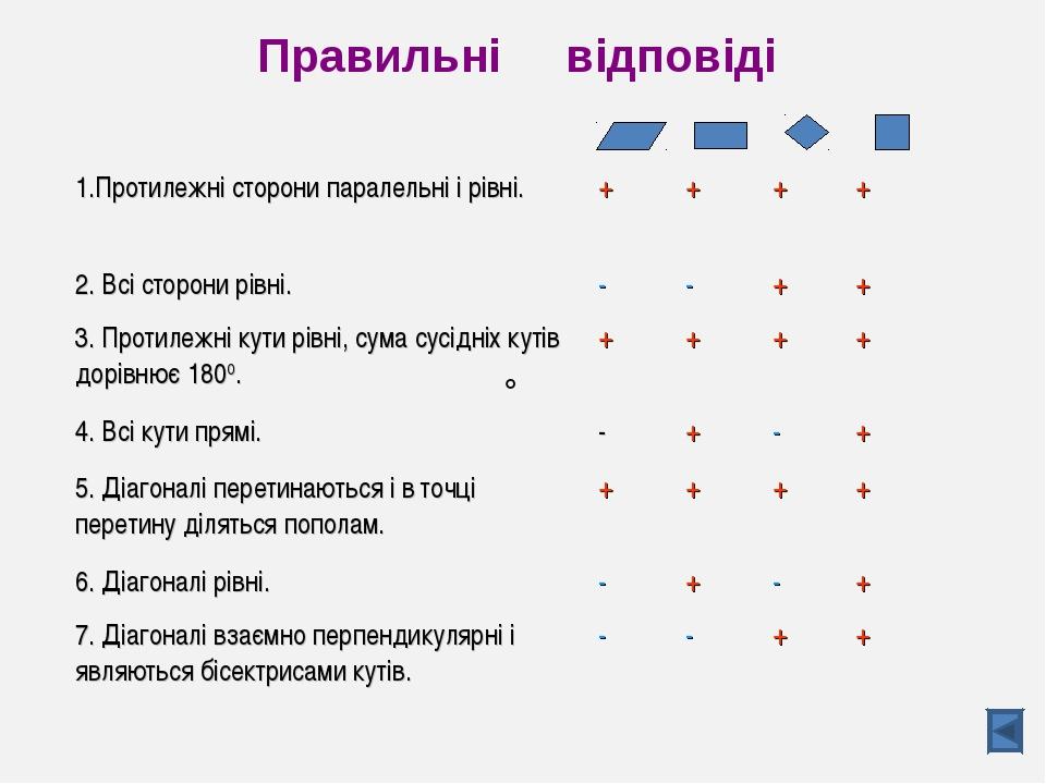 Правильні відповіді  1.Протилежні сторони паралельні і рівні.++++ 2....