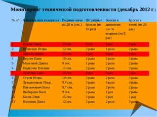Мониторинг технической подготовленности (декабрь 2012 г.) № п/пФамилия имя у