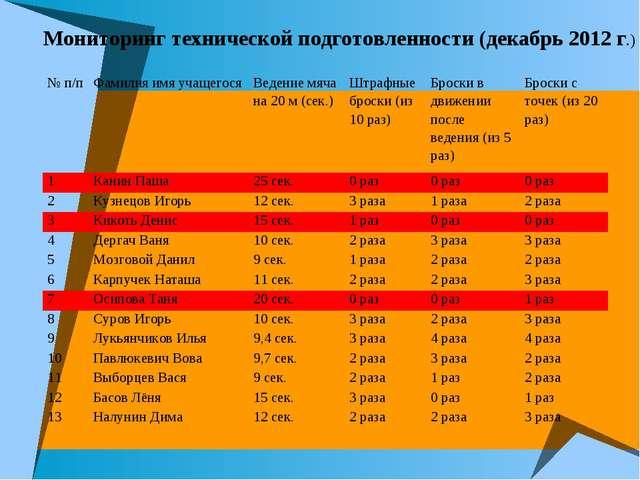 Мониторинг технической подготовленности (декабрь 2012 г.) № п/пФамилия имя у...