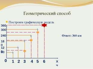 Геометрический способ Построим графическую модель Ответ: 360 км 1 60 2 120 3