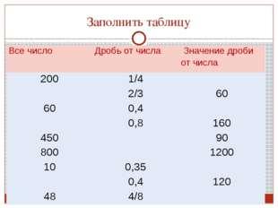 Заполнить таблицу Все число Дробь от числа Значение дроби от числа 200 1/4 2/