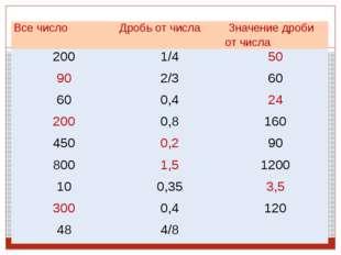 Все число Дробь от числа Значение дроби от числа 200 1/4 50 90 2/3 60 60 0,4