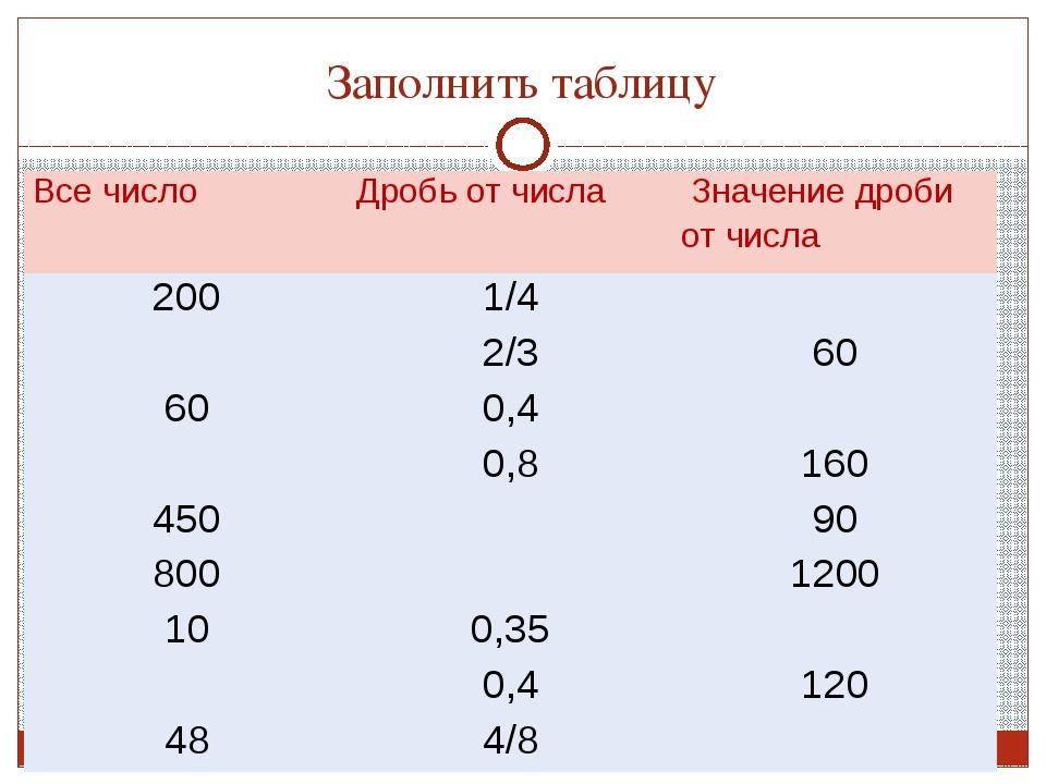Заполнить таблицу Все число Дробь от числа Значение дроби от числа 200 1/4 2/...