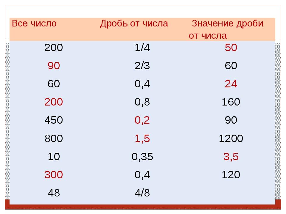 Все число Дробь от числа Значение дроби от числа 200 1/4 50 90 2/3 60 60 0,4...