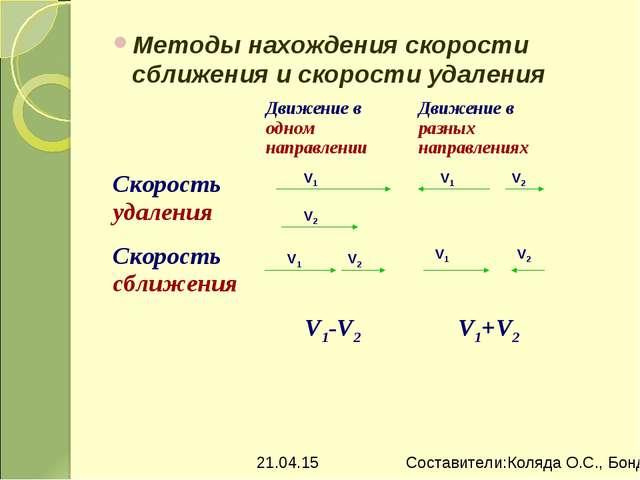 Методы нахождения скорости сближения и скорости удаления Движение в одном на...