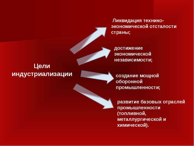 Ликвидация технико-экономической отсталости страны; достижение экономической...