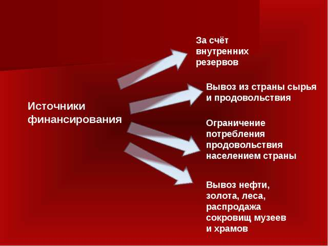 За счёт внутренних резервов Вывоз из страны сырья и продовольствия Ограничени...