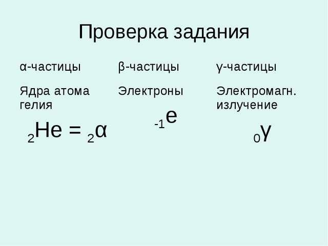 Проверка задания α-частицыβ-частицыγ-частицы Ядра атома гелия 2Не = 2αЭлек...