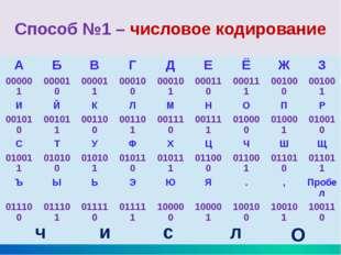 Способ №2 – текстовое кодирование Код Цезаря (замена буквы следующей за ней б