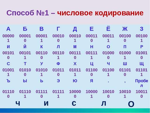 Способ №2 – текстовое кодирование Код Цезаря (замена буквы следующей за ней б...