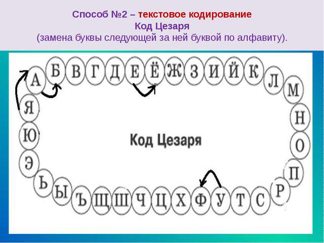 Код Цезаря При декодировании текстовой информации происходит обратный процес...