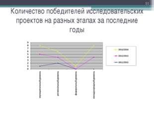 Количество победителей исследовательских проектов на разных этапах за последн