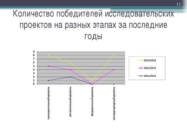 Количество победителей исследовательских проектов на разных этапах за последн...
